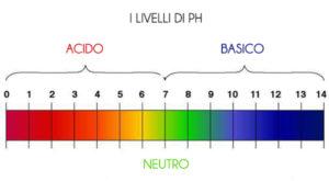 misurazione ph test saliva